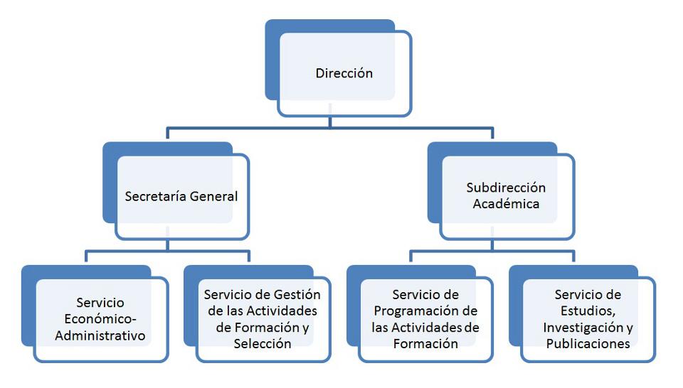 Estructura Castellano